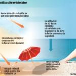 Risc mai mare de cancer de la nivelul ridicat de radiatii ultraviolete