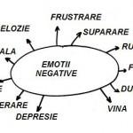 5 emoţii negative care pot provoca boli fizice
