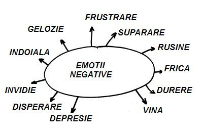 emotii-negative