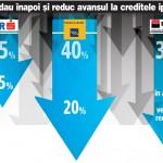 Băncile au început să reducă avansurile datorită prăbuşirii vânzărilor de credite